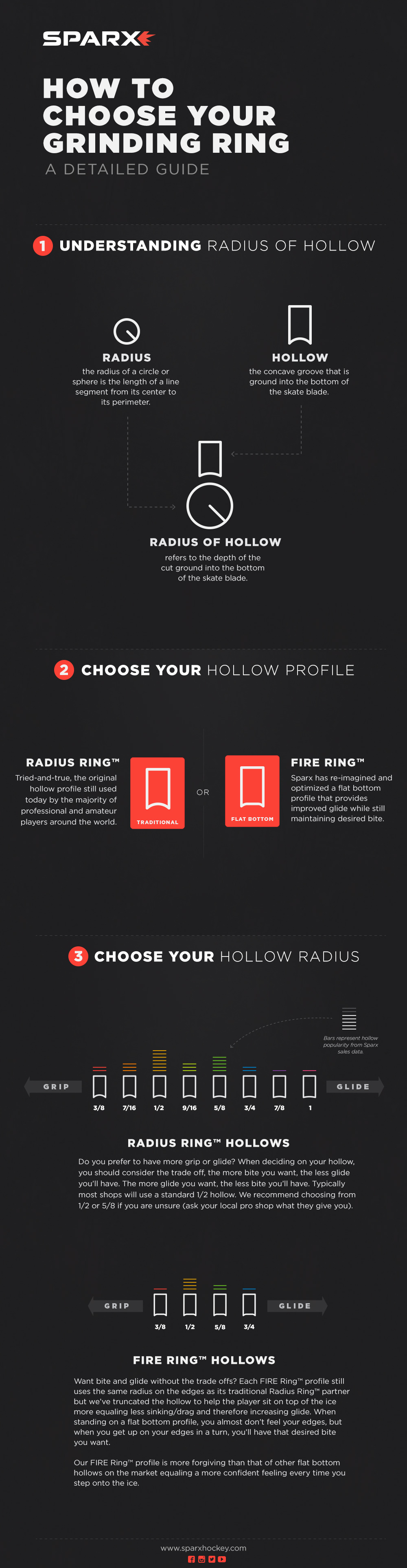 How To Choose Your Grinding Ring Infographic